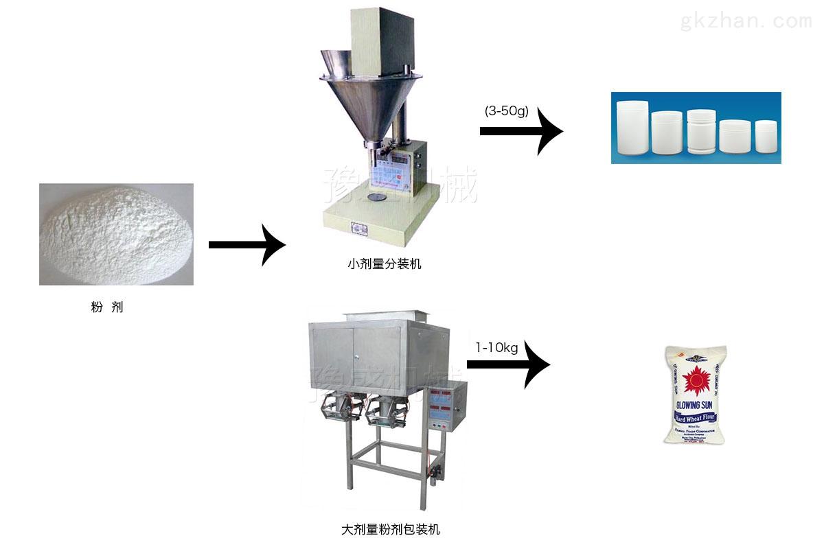 自动定量粉剂包装机工作流程图