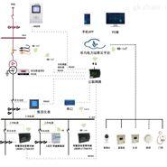 北京乐鸟智慧电力运维检测系统