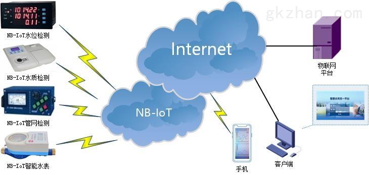 NBIOT DTU典型应用方案-智慧水务.jpg