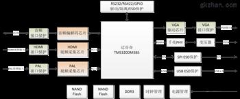 DM385高清视频采编模块