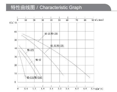 特性曲线图