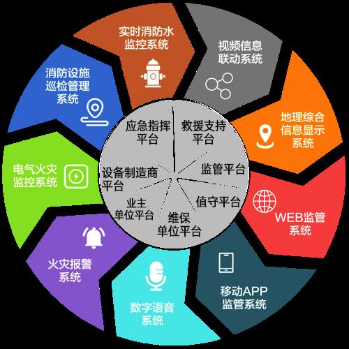 智慧消防物联网云平台_消防安全服务平台