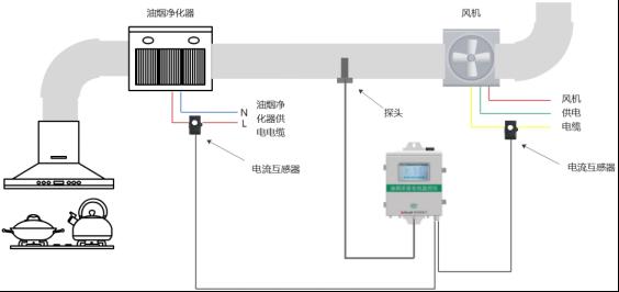 安科瑞油烟浓度在线监控仪在浙江省某市餐饮油烟监测治理项目中的应用2788.png